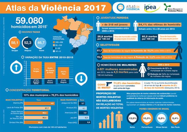 Atlas da Violência 2017