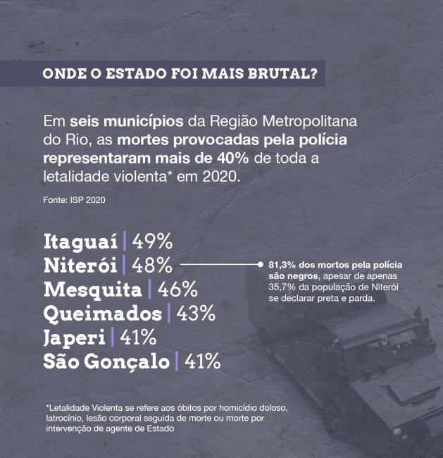 Infográfico da Desigualdade: Em seis cidades metropolitanas, as mortes provocadas pela polícia representaram mais de 40% de toda a letalidade violenta em 2020